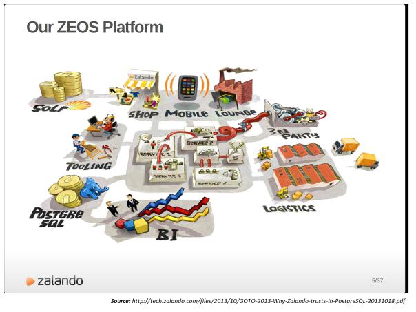 Zalanda-ZEOS platform