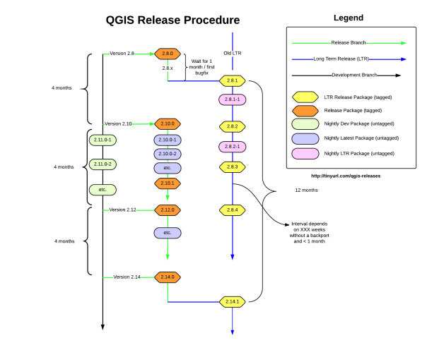 QGIS - Long Term Release