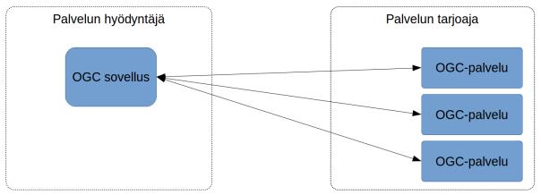 OGC-palvelut_simple